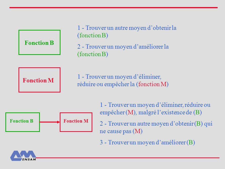 Fonction B Fonction M 1 - Trouver un autre moyen dobtenir la (fonction B) 2 - Trouver un moyen daméliorer la (fonction B) 1 - Trouver un moyen délimin