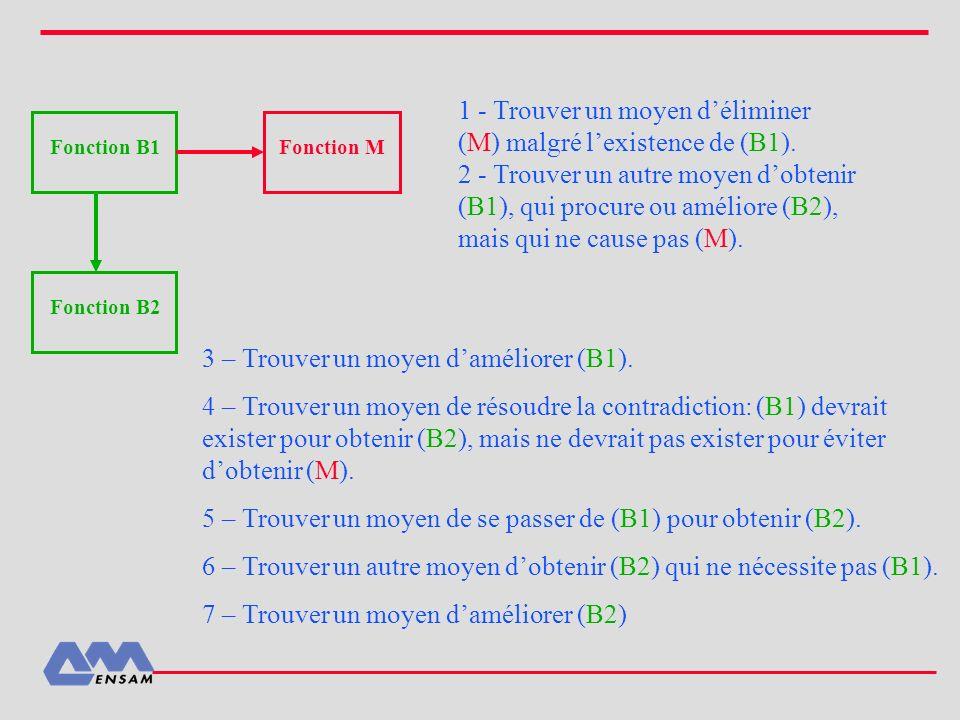 Fonction B1 Fonction M Fonction B2 1 - Trouver un moyen déliminer (M) malgré lexistence de (B1). 2 - Trouver un autre moyen dobtenir (B1), qui procure