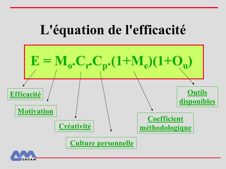 L'équation de l'efficacité Efficacité Créativité Culture personnelle Coefficient méthodologique Outils disponibles E = M o.C r.C p.(1+M e )(1+O u ) Mo