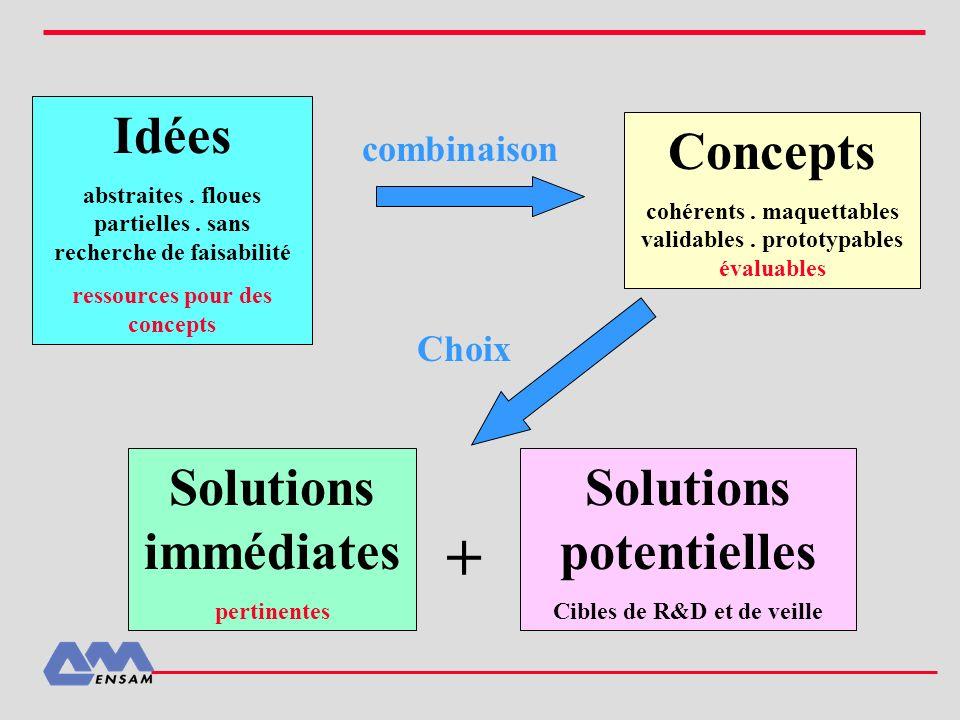 Idées abstraites. floues partielles. sans recherche de faisabilité ressources pour des concepts Concepts cohérents. maquettables validables. prototypa