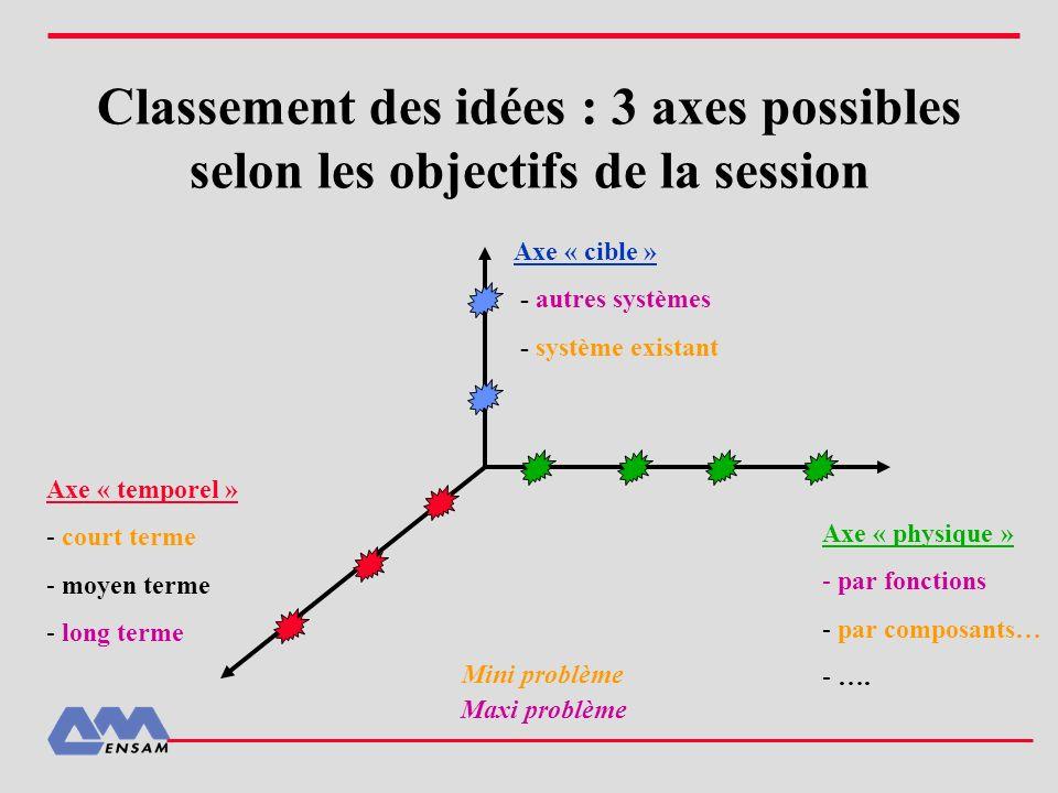 Classement des idées : 3 axes possibles selon les objectifs de la session Axe « cible » - autres systèmes - système existant Axe « physique » - par fo