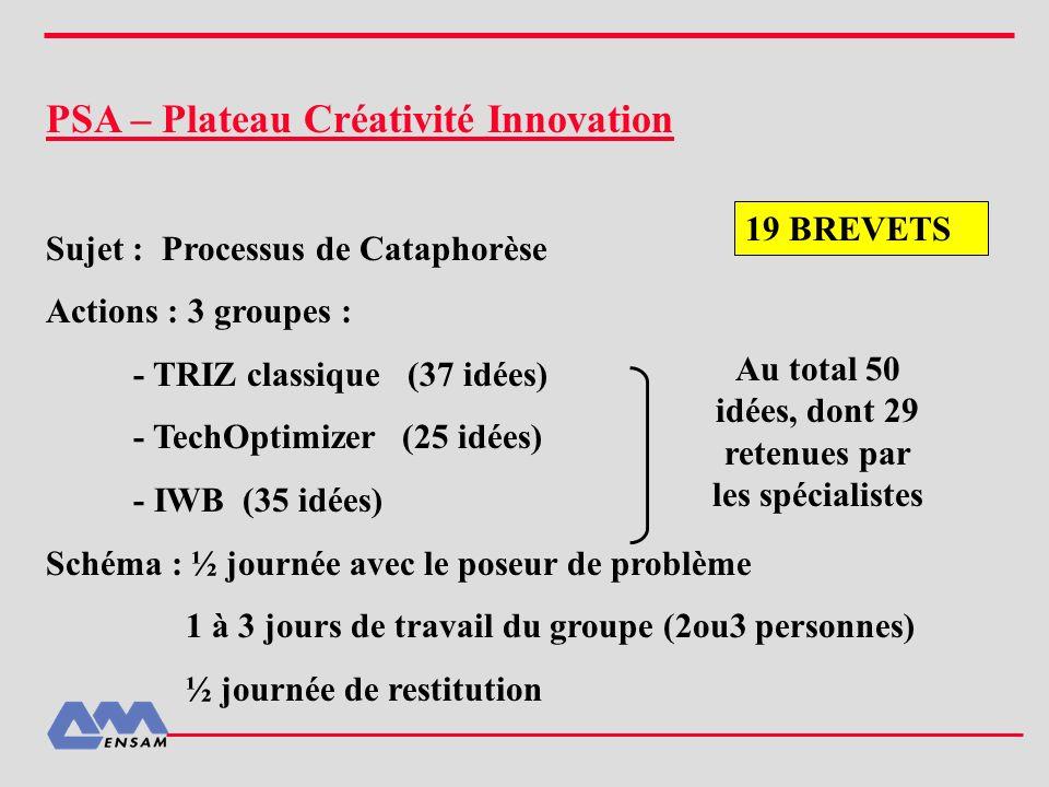 PSA – Plateau Créativité Innovation Sujet : Processus de Cataphorèse Actions : 3 groupes : - TRIZ classique (37 idées) - TechOptimizer (25 idées) - IW