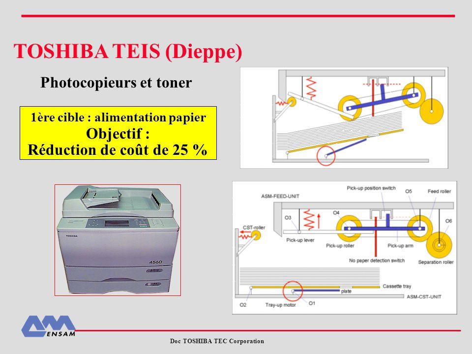 TOSHIBA TEIS (Dieppe) Photocopieurs et toner 1ère cible : alimentation papier Objectif : Réduction de coût de 25 % Doc TOSHIBA TEC Corporation