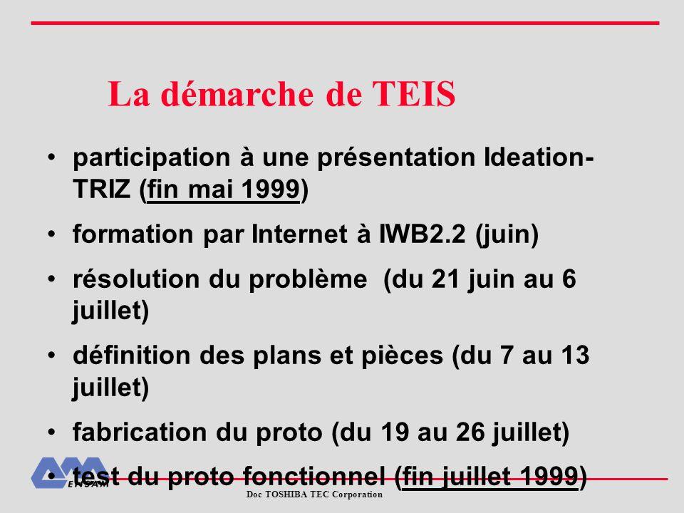 La démarche de TEIS participation à une présentation Ideation- TRIZ (fin mai 1999) formation par Internet à IWB2.2 (juin) résolution du problème (du 2