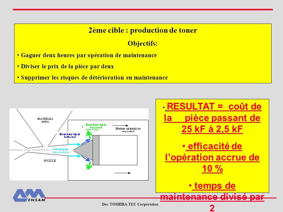 Doc TOSHIBA TEC Corporation 2ème cible : production de toner Objectifs: Gagner deux heures par opération de maintenance Diviser le prix de la pièce pa