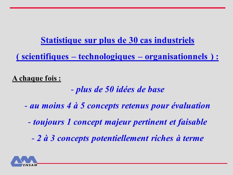 Statistique sur plus de 30 cas industriels ( scientifiques – technologiques – organisationnels ) : - plus de 50 idées de base - au moins 4 à 5 concept