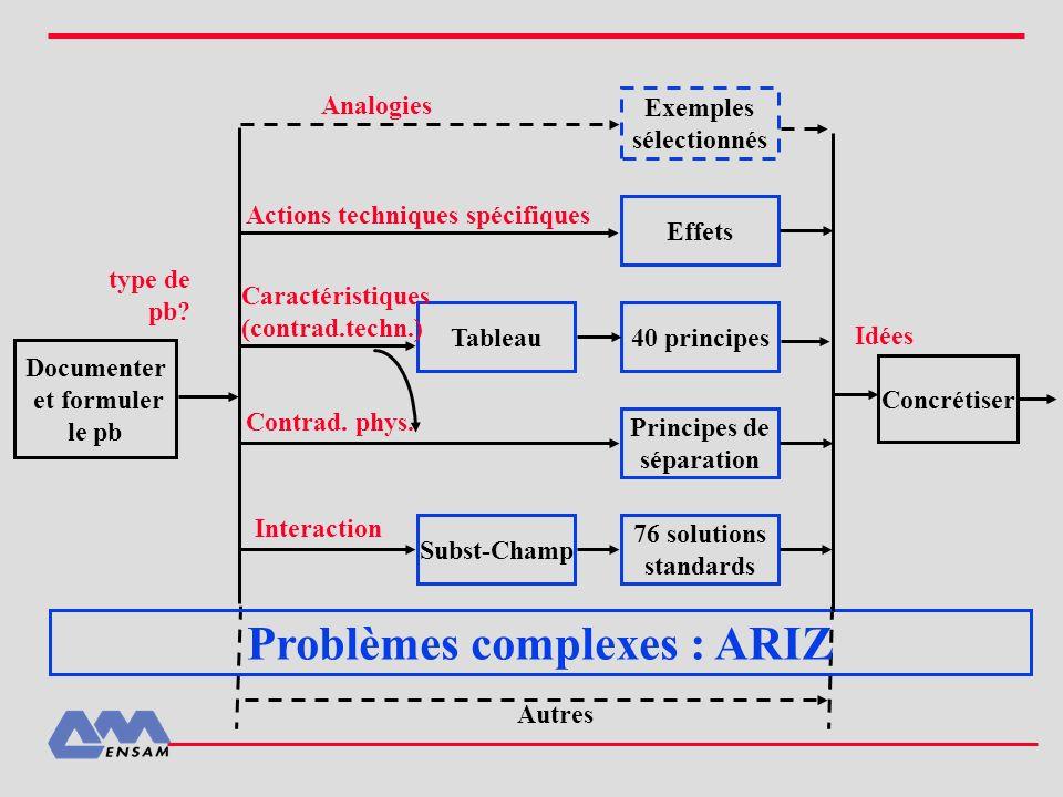 Documenter et formuler le pb Exemples sélectionnés Effets Tableau40 principes Principes de séparation Subst-Champ 76 solutions standards Concrétiser A