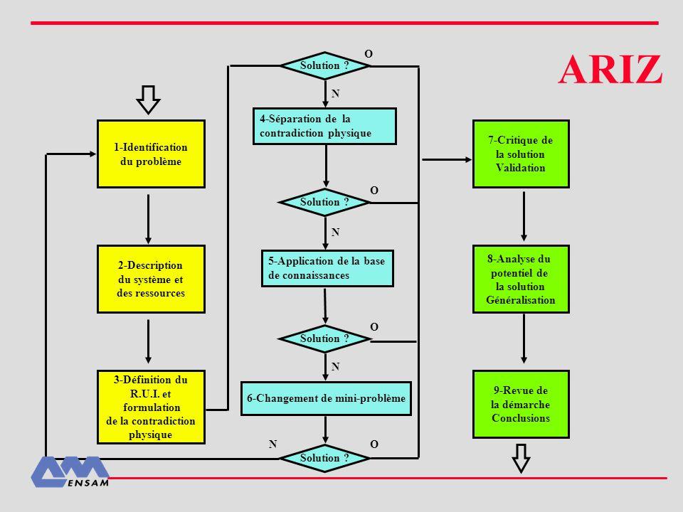 ARIZ 4-Séparation de la contradiction physique 5-Application de la base de connaissances 1-Identification du problème 7-Critique de la solution Valida