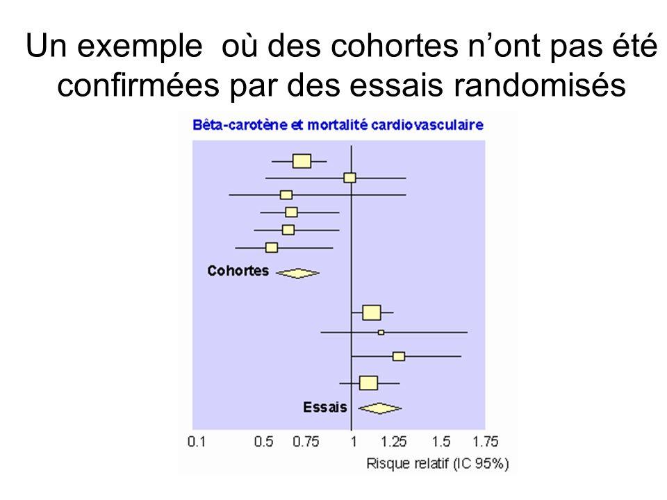 Un exemple où des cohortes nont pas été confirmées par des essais randomisés