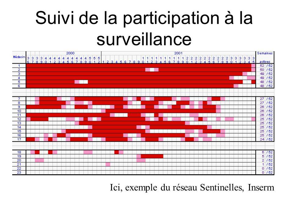 Suivi de la participation à la surveillance Ici, exemple du réseau Sentinelles, Inserm