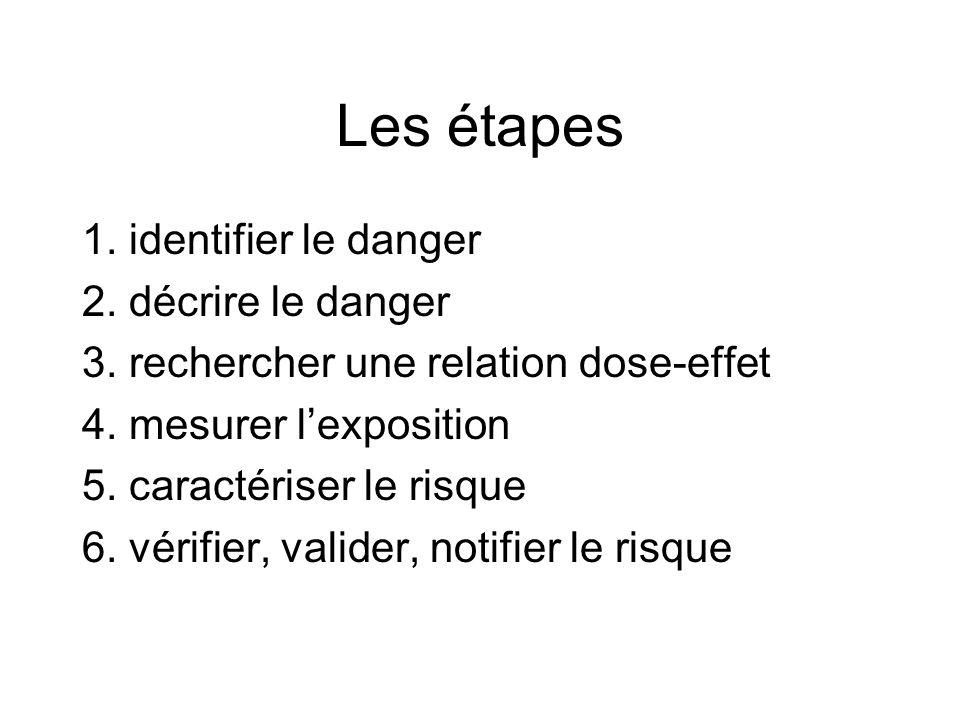 Les étapes 1. identifier le danger 2. décrire le danger 3.