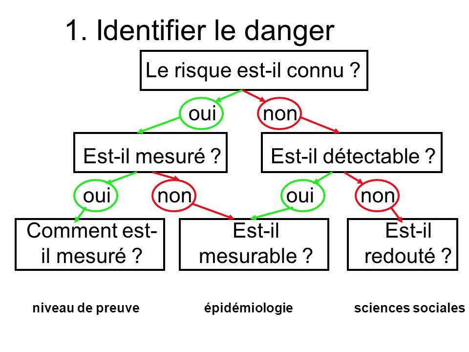 1.Identifier le danger Le risque est-il connu . Est-il mesuré .