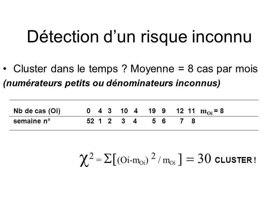 Détection dun risque inconnu Cluster dans le temps .