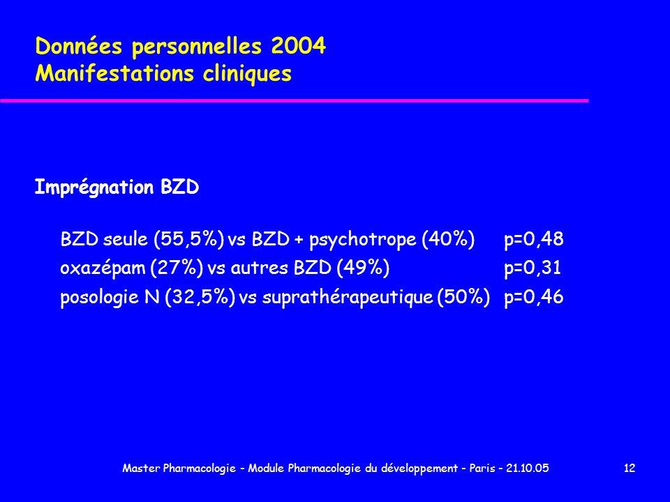 Master Pharmacologie - Module Pharmacologie du développement - Paris - 21.10.0512 Données personnelles 2004 Manifestations cliniques Imprégnation BZD