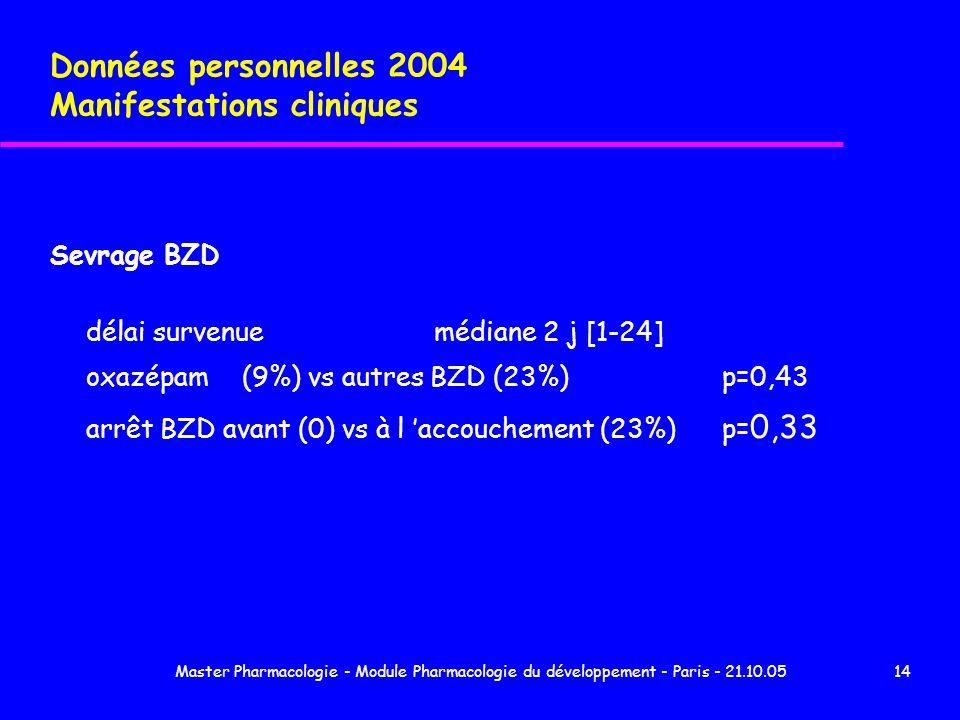 Master Pharmacologie - Module Pharmacologie du développement - Paris - 21.10.0514 Données personnelles 2004 Manifestations cliniques Sevrage BZD délai