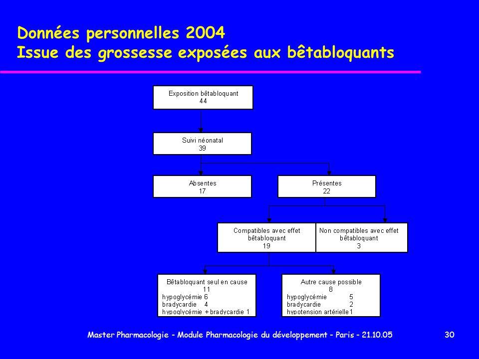 Master Pharmacologie - Module Pharmacologie du développement - Paris - 21.10.0530 Données personnelles 2004 Issue des grossesse exposées aux bêtabloqu