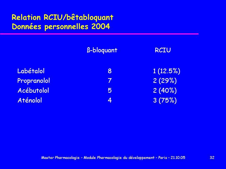 Master Pharmacologie - Module Pharmacologie du développement - Paris - 21.10.0532 Relation RCIU/bêtabloquant Données personnelles 2004 ß-bloquant RCIU
