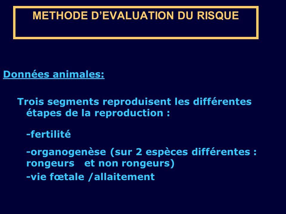 METHODE DEVALUATION DU RISQUE Données animales: Trois segments reproduisent les différentes étapes de la reproduction : -fertilité -organogenèse (sur