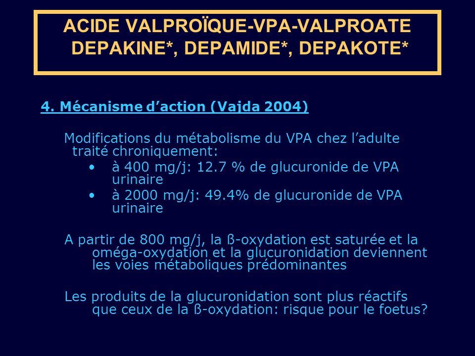 4. Mécanisme daction (Vajda 2004) Modifications du métabolisme du VPA chez ladulte traité chroniquement: à 400 mg/j: 12.7 % de glucuronide de VPA urin