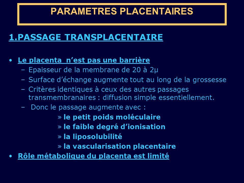 PARAMETRES PLACENTAIRES 1.PASSAGE TRANSPLACENTAIRE Le placenta nest pas une barrière –Epaisseur de la membrane de 20 à 2µ –Surface déchange augmente t