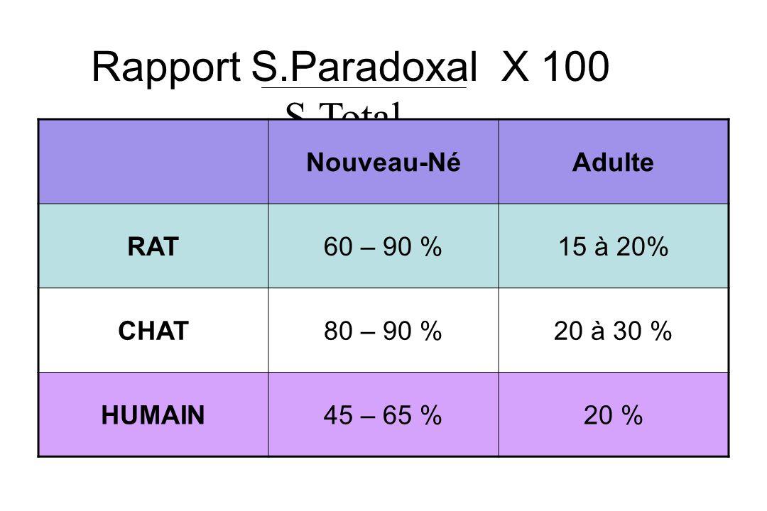 Rapport S.Paradoxal X 100 S.Total Nouveau-NéAdulte RAT60 – 90 %15 à 20% CHAT80 – 90 %20 à 30 % HUMAIN45 – 65 %20 %