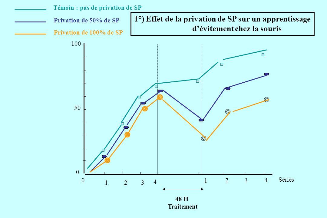 0 0 50 100 4 123 48 H Traitement Séries 1 234 Témoin : pas de privation de SP Privation de 50% de SP Privation de 100% de SP 1°) Effet de la privation