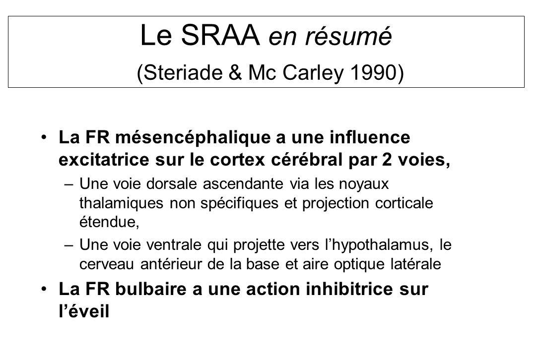 Le SRAA en résumé (Steriade & Mc Carley 1990) La FR mésencéphalique a une influence excitatrice sur le cortex cérébral par 2 voies, –Une voie dorsale