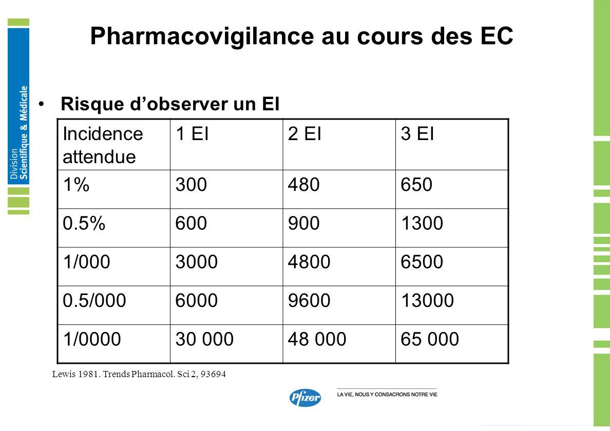 Pharmacovigilance au cours des EC Risque dobserver un EI Incidence attendue 1 EI2 EI3 EI 1%300480650 0.5%6009001300 1/000300048006500 0.5/000600096001
