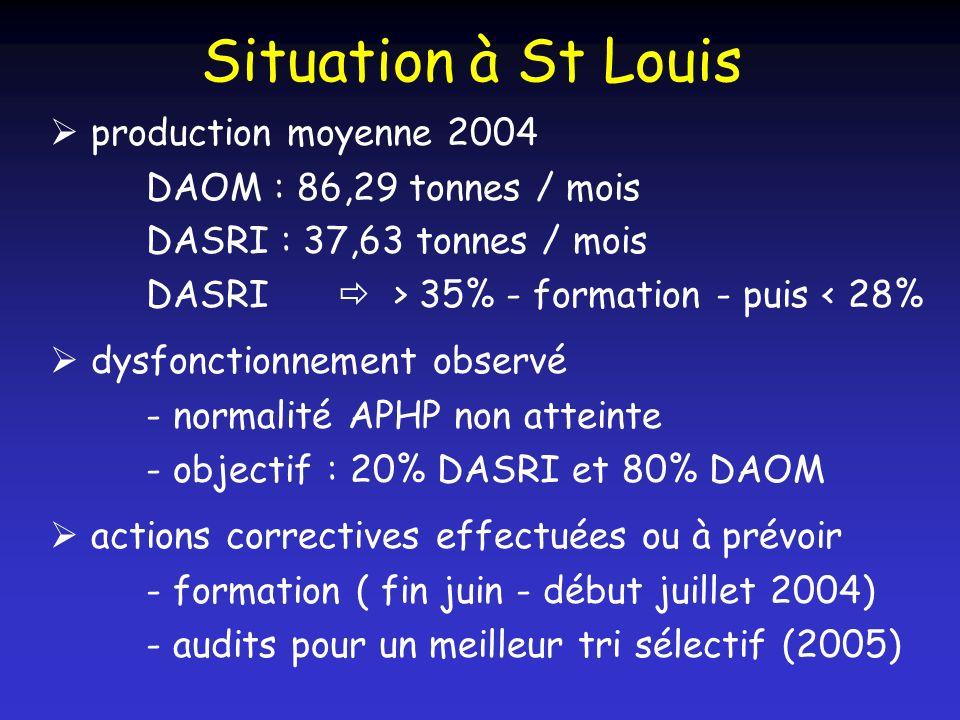 Situation à St Louis production moyenne 2004 DAOM : 86,29 tonnes / mois DASRI : 37,63 tonnes / mois DASRI > 35% - formation - puis < 28% dysfonctionne