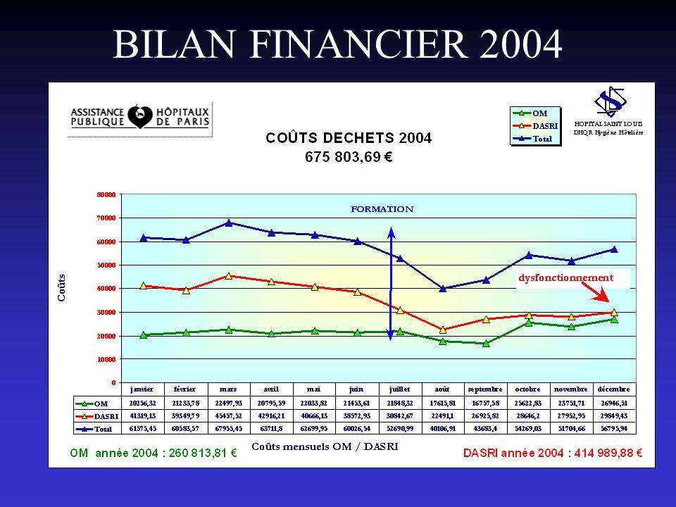 BILAN FINANCIER 2004
