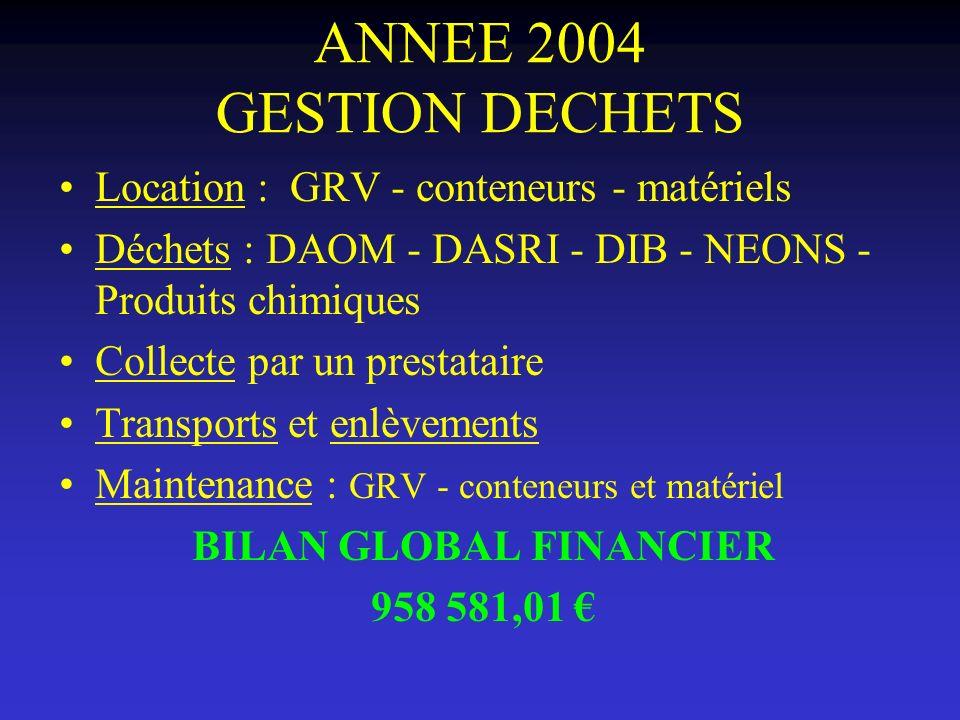ANNEE 2004 GESTION DECHETS Location : GRV - conteneurs - matériels Déchets : DAOM - DASRI - DIB - NEONS - Produits chimiques Collecte par un prestatai