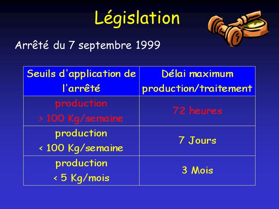 Le Conditionnement des DASRI Arrêté du 24 novembre 2003 Collecteurs pour déchets perforants: NF X30-500 Fûts plastiques NF X30- 505 Sacs jaunes : NF X30-501 G.R.V.