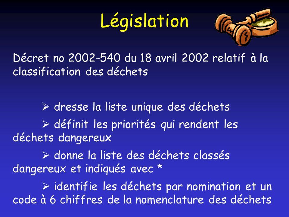 Législation Décret no 2002-540 du 18 avril 2002 relatif à la classification des déchets dresse la liste unique des déchets définit les priorités qui r