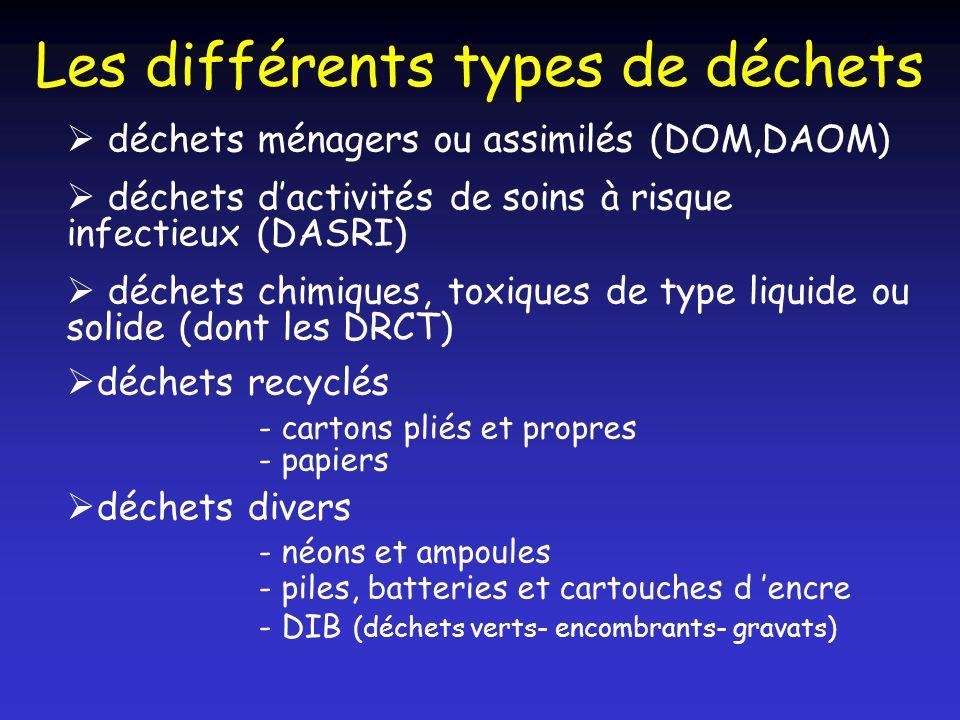 Les différents types de déchets déchets ménagers ou assimilés (DOM,DAOM) déchets dactivités de soins à risque infectieux (DASRI) déchets chimiques, to
