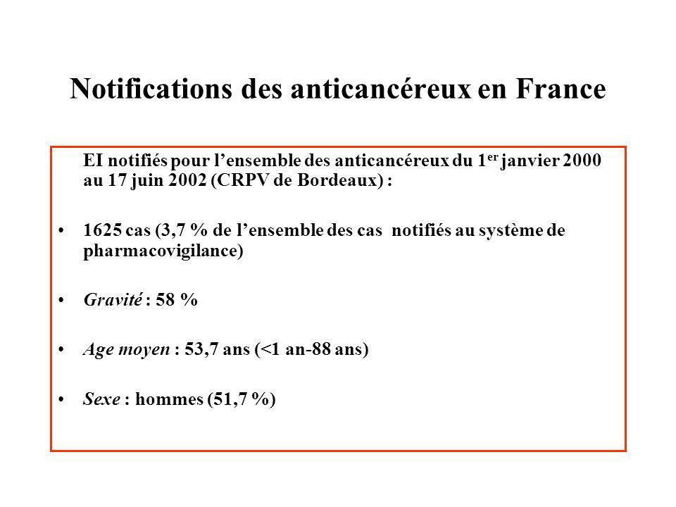 Notifications des anticancéreux en France EI notifiés pour lensemble des anticancéreux du 1 er janvier 2000 au 17 juin 2002 (CRPV de Bordeaux) : 1625