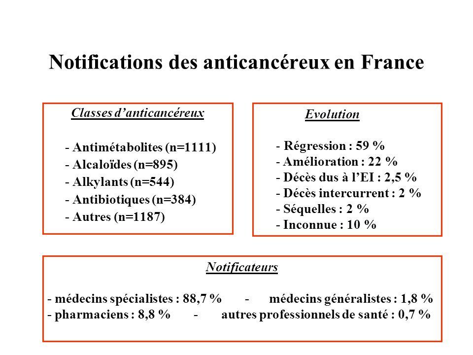 Notifications des anticancéreux en France Classes danticancéreux - Antimétabolites (n=1111) - Alcaloïdes (n=895) - Alkylants (n=544) - Antibiotiques (