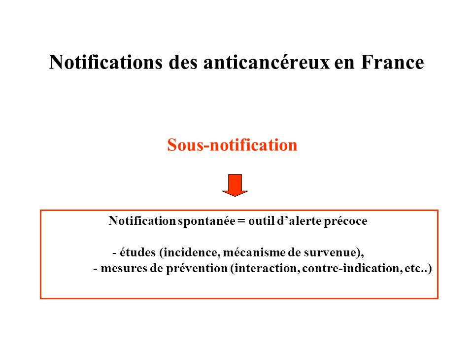 Notifications des anticancéreux en France Sous-notification Notification spontanée = outil dalerte précoce - études (incidence, mécanisme de survenue)