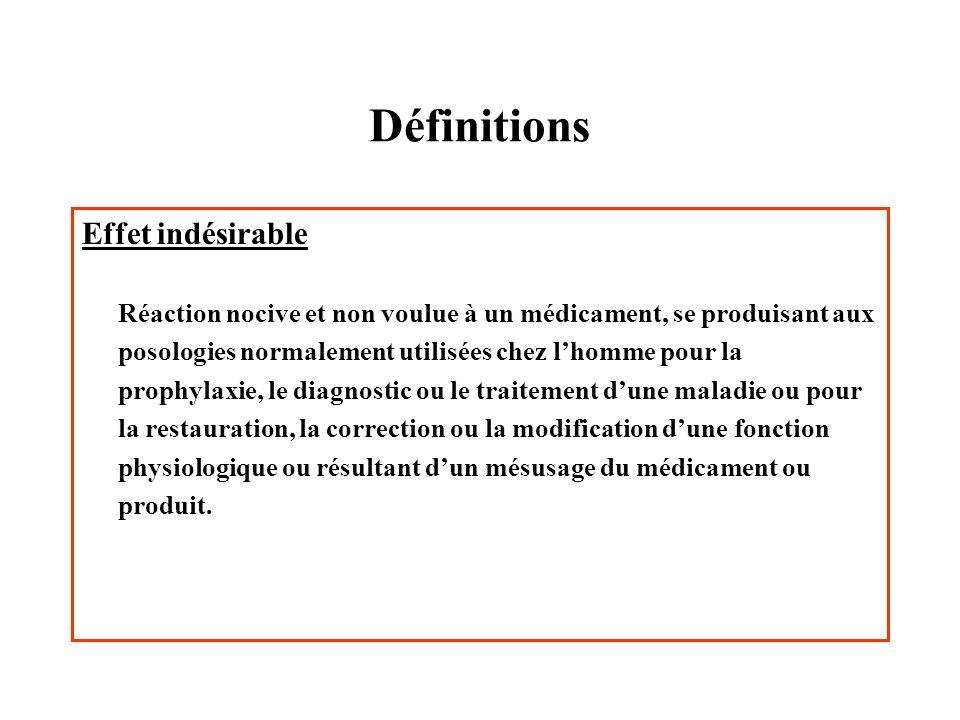 Définitions Effet indésirable grave - Hospitalisation ou prolongation de lhospitalisation.