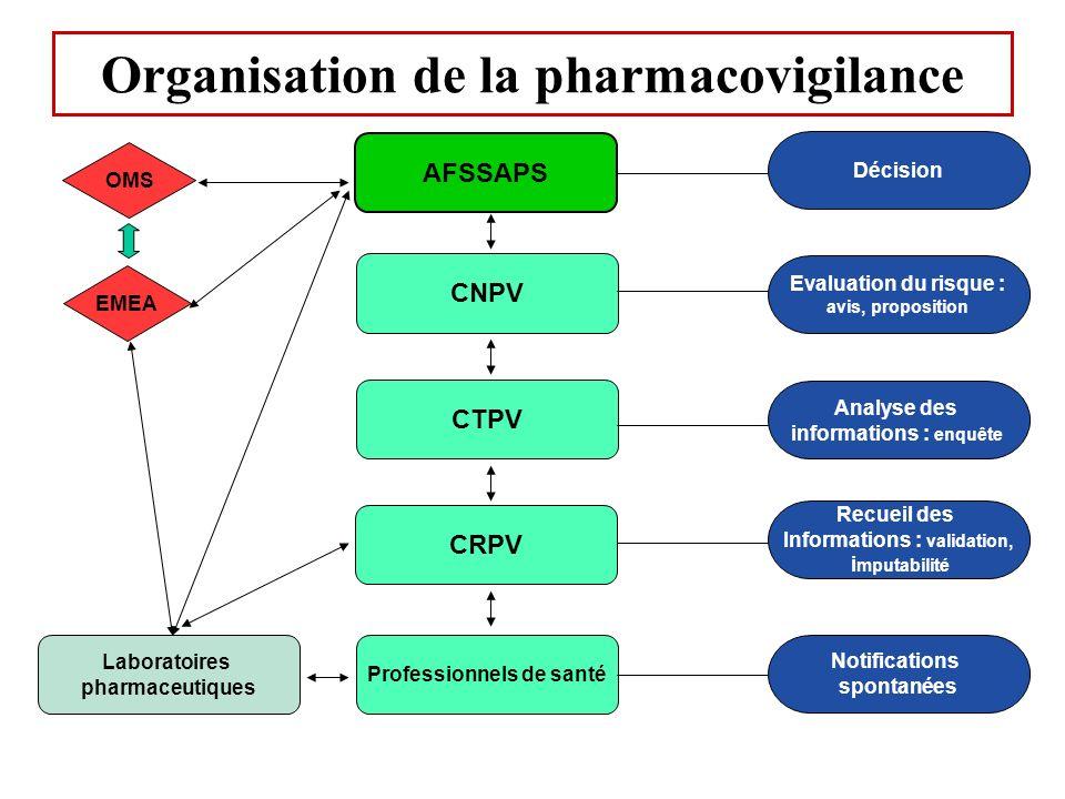 AFSSAPS CNPV CTPV CRPV Professionnels de santé Décision Evaluation du risque : avis, proposition Notifications spontanées Analyse des informations : e