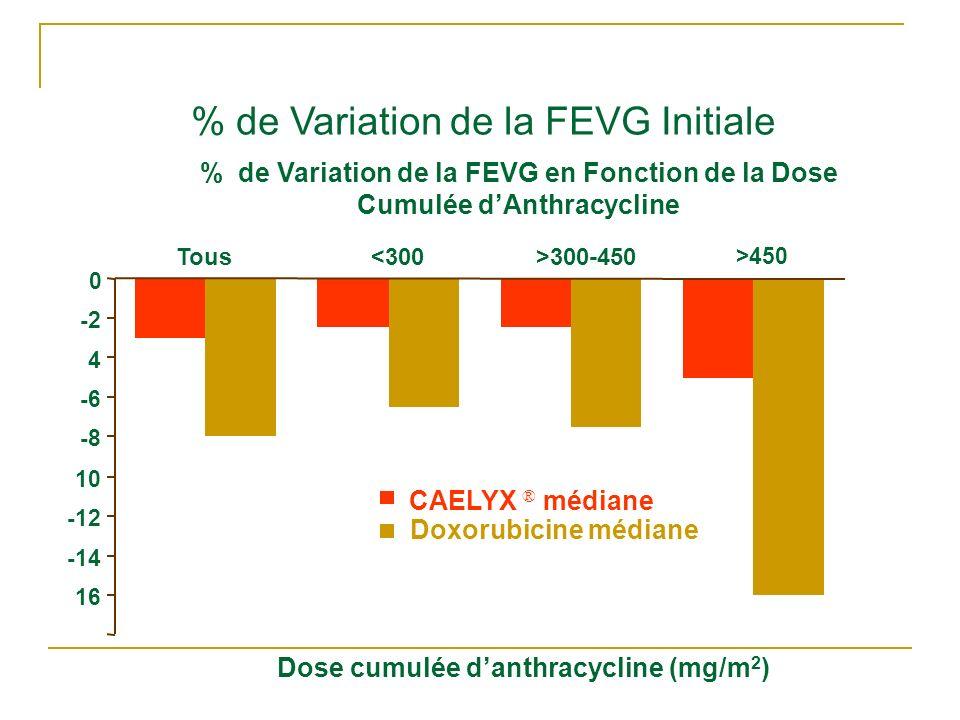 -18 -16 -14 -12 -10 -8 -6 -4-4 -2 0 Tous<300>300-450 >450 Dose cumulée danthracycline (mg/m 2 ) % de Variation de la FEVG Initiale CAELYX ® médiane Do