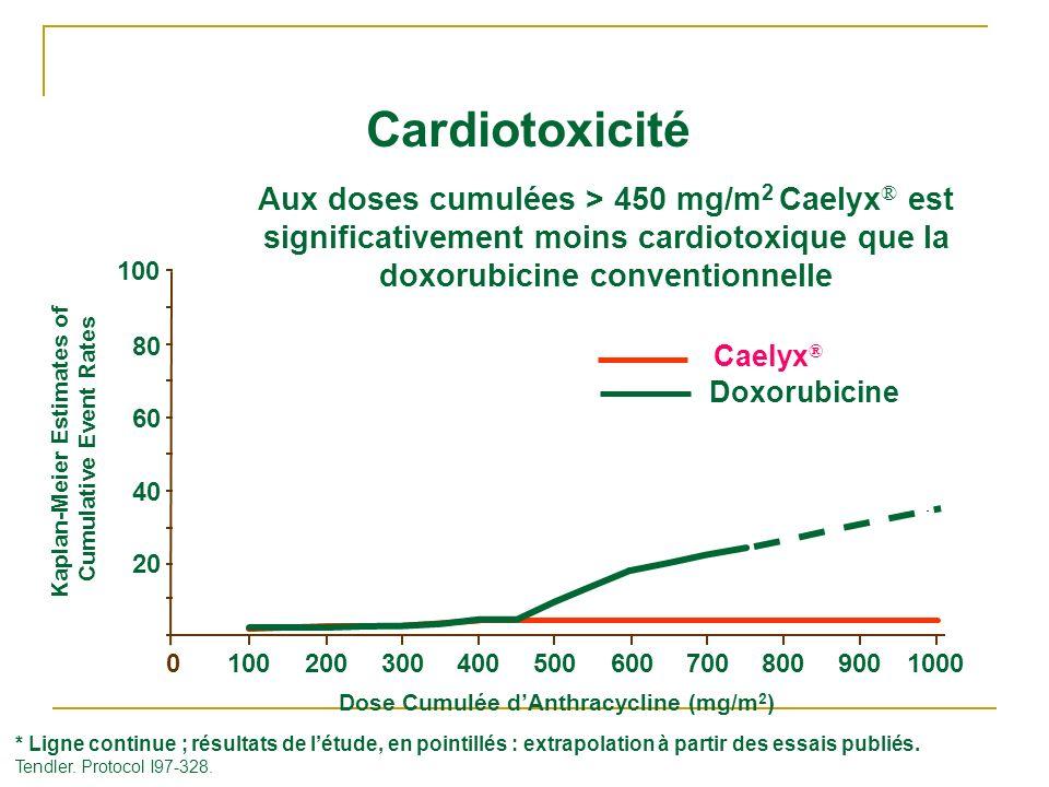 Dose Cumulée dAnthracycline (mg/m 2 ) * Ligne continue ; résultats de létude, en pointillés : extrapolation à partir des essais publiés. Tendler. Prot