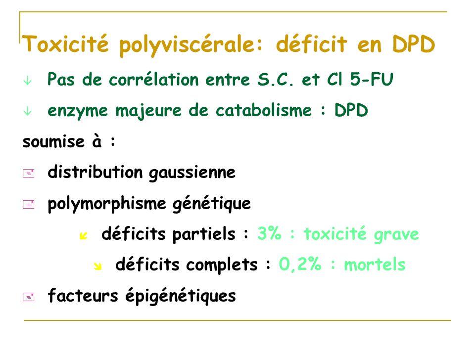 Toxicité polyviscérale: déficit en DPD â Pas de corrélation entre S.C. et Cl 5-FU â enzyme majeure de catabolisme : DPD soumise à : + distribution gau