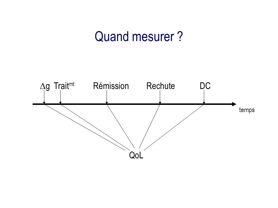 Quand mesurer ? DCTrait mt RémissionRechute g QoL temps