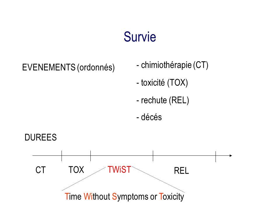 Survie - chimiothérapie (CT) - toxicité (TOX) - rechute (REL) - décés EVENEMENTS (ordonnés) CT TOX REL TWiST DUREES Time Without Symptoms or Toxicity