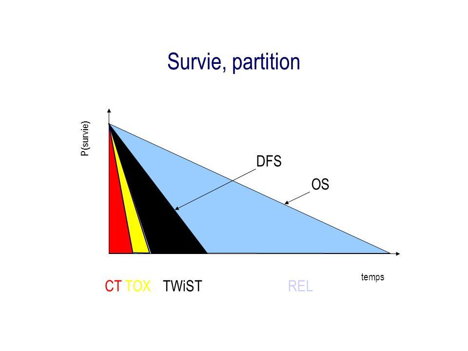 Survie, partition CTTOXREL temps P(survie) TWiST OS DFS