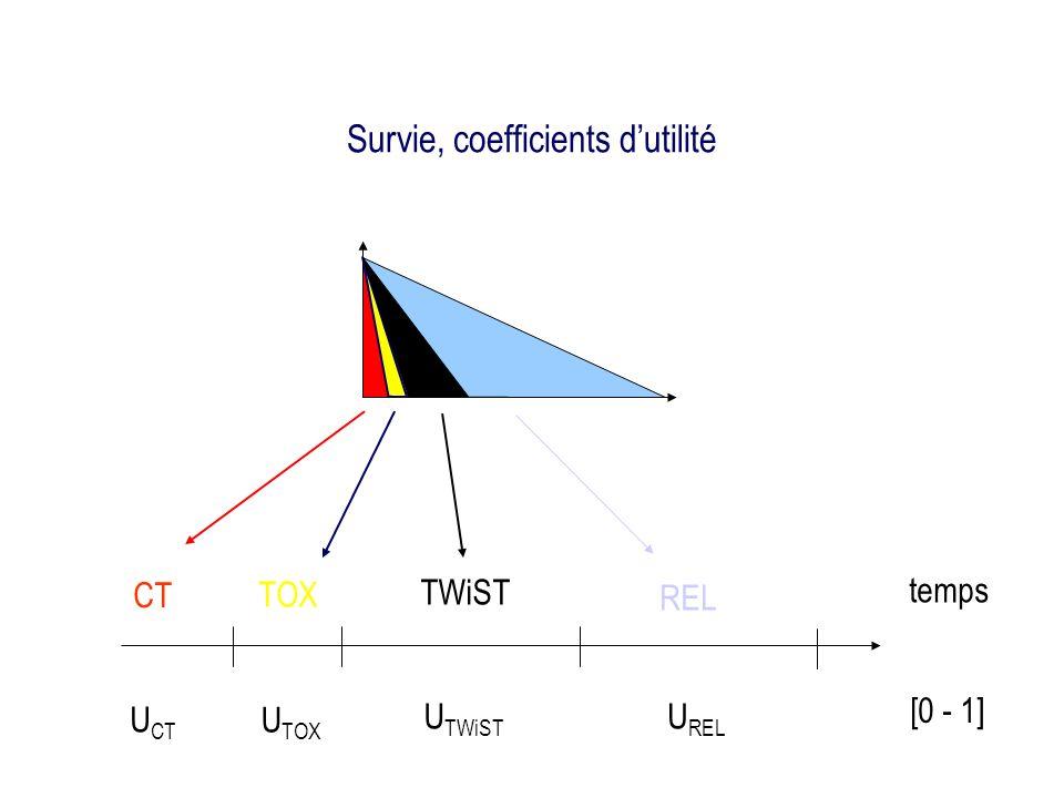 Survie, coefficients dutilité U CT U REL U TOX U TWiST CT TOX REL TWiST temps [0 - 1]