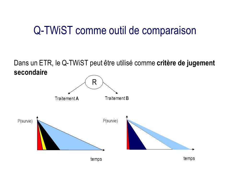 Q-TWiST comme outil de comparaison Dans un ETR, le Q-TWiST peut être utilisé comme critère de jugement secondaire temps P(survie) R Traitement A Traitement B P(survie)