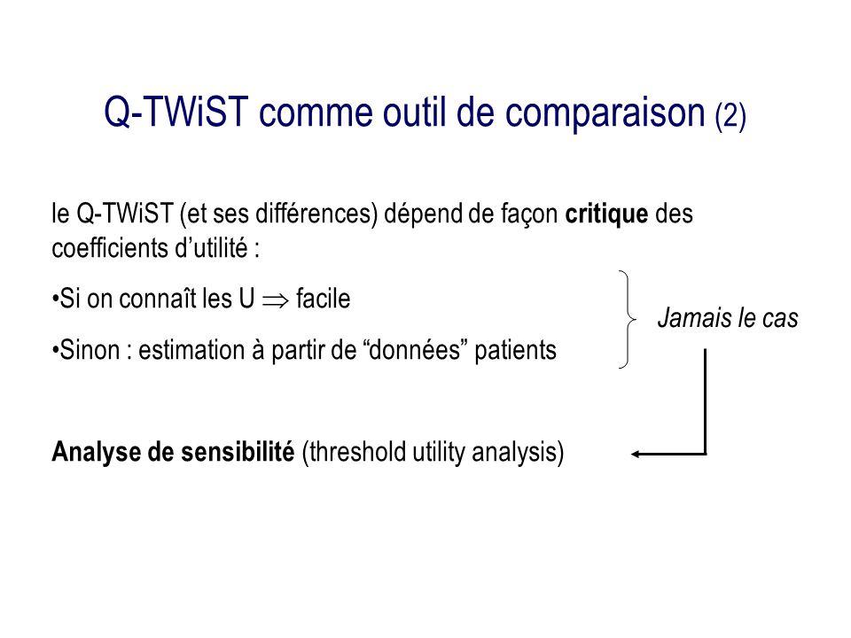 Q-TWiST comme outil de comparaison (2) le Q-TWiST (et ses différences) dépend de façon critique des coefficients dutilité : Si on connaît les U facile Sinon : estimation à partir de données patients Analyse de sensibilité (threshold utility analysis) Jamais le cas