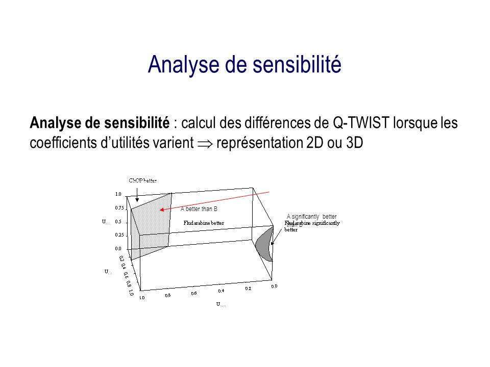 Analyse de sensibilité Analyse de sensibilité : calcul des différences de Q-TWIST lorsque les coefficients dutilités varient représentation 2D ou 3D A significantly better than B A better than B B better than A Plan d équivalence