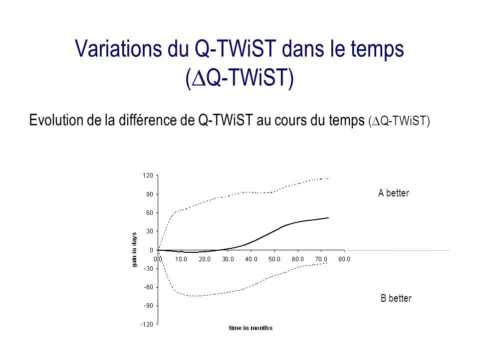 Variations du Q-TWiST dans le temps ( Q-TWiST) Evolution de la différence de Q-TWiST au cours du temps ( Q-TWiST) A better B better